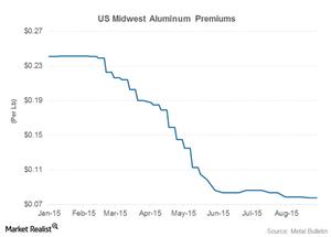 uploads///aluminum premiums