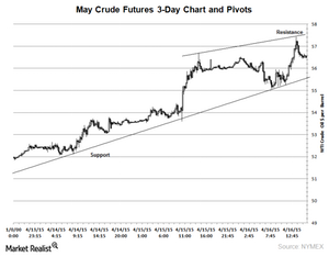 uploads/2015/04/crude-3-day-chart-apr-171.png