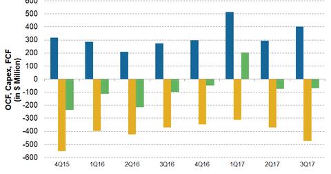 uploads/2017/12/EQT-FCF-Trend-1.png