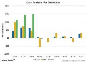 uploads/2017/07/cash-available-for-distribution-1.jpg