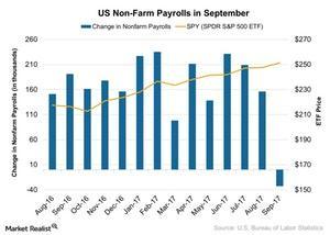 uploads///US Non Farm Payrolls in September
