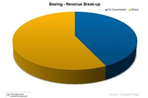 uploads/2014/12/BA-revenue-breakup1.png