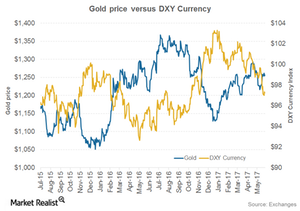 uploads///gold and dollar
