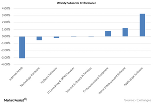 uploads/2015/10/Weekly-Performance21.png