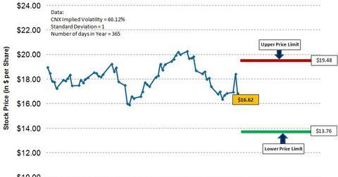 uploads/2016/11/CNX-3Q16-Post-Implied-Volatility-1.jpg
