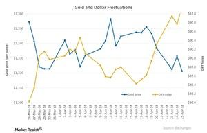 uploads/2018/04/Gold-and-Dollar-Fluctuations-2018-04-26-1.jpg