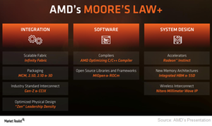 uploads///A_AMD_Semiconductors_Moores law plus