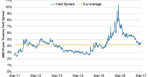 uploads/2017/03/amz-treasury-spread-1.png