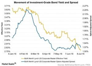 uploads/2016/07/Movement-of-Investment-Grade-Bond-Yield-and-Spread-2016-07-12-1.jpg