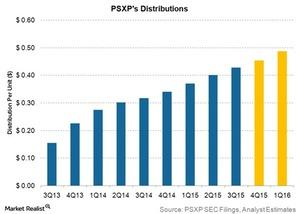uploads/2015/11/psxps-distributions1.jpg
