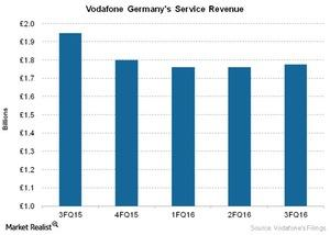 uploads///Telecom Vodafone Germanys Service Revenue