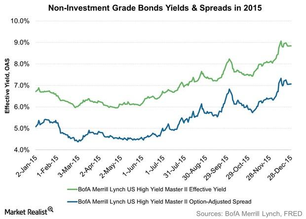 uploads///Non Investment Grade Bonds Yields Spreads in