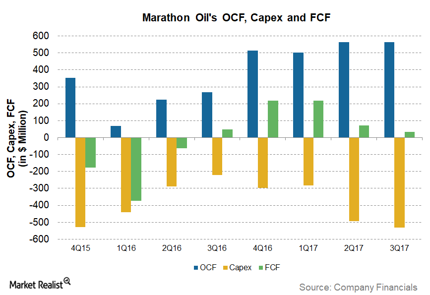 uploads///MRO FCF Trend