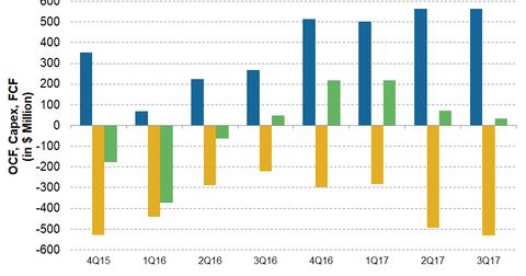uploads/2017/12/MRO-FCF-Trend-1.png