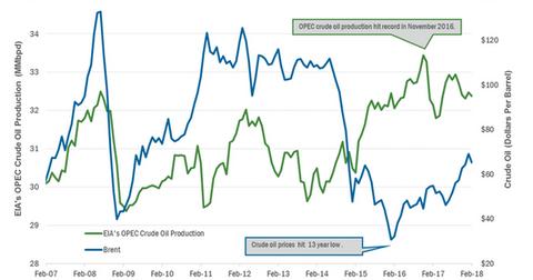 uploads/2018/04/OPEC-crude-oil-production-2-1.png
