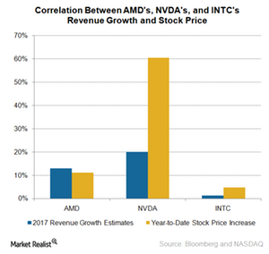 uploads///A_Semiconductors_AMD_rev growth and stock price gain