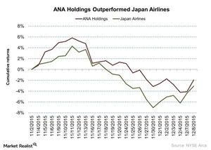 uploads/2015/12/ANA-Holdings-Outperformed-Japan-Airlines-2015-12-091.jpg