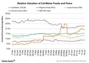 uploads///Relative Valuation of Cal Maine Foods and Peers