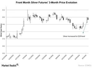 uploads/2016/09/Front-Month-Silver-Futures-3-Month-Price-Evolution-2016-09-08-1.jpg