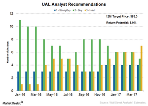 uploads///United Continental analyst rating