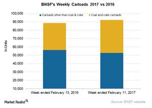 uploads/2017/02/BNSF-Carloads-3-1.png