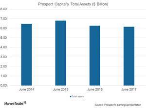 uploads/2017/08/PSEC-total-assets-1.png