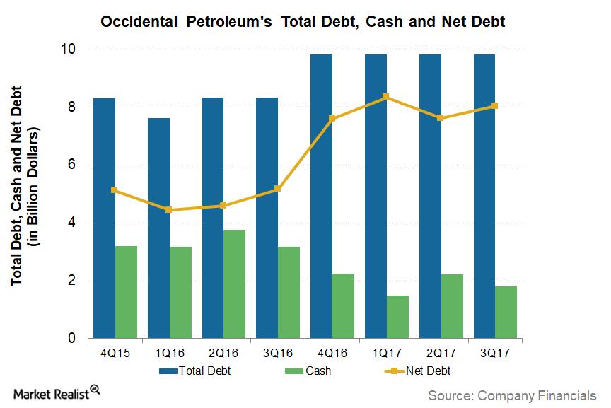 uploads///Big_Debt OXY Debt Cash Net Debt