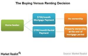uploads/2016/01/buying-vs-renting1.jpg