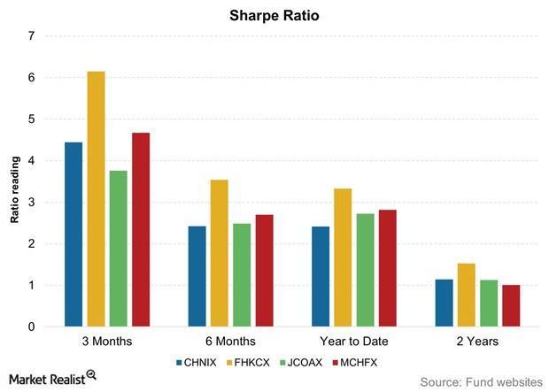 uploads///Sharpe Ratio