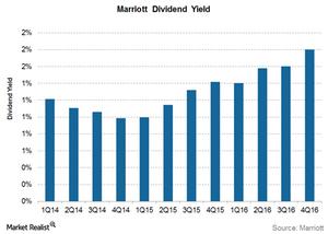 uploads///MAR dividend yield