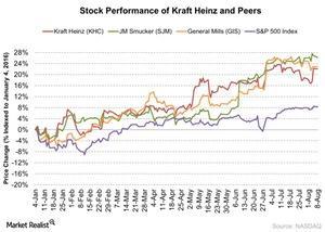 uploads/2016/08/Stock-Performance-of-Kraft-Heinz-and-Peers-2016-08-09-1.jpg