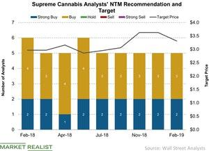 uploads/2019/02/Supreme-Cannabis-Analysts-NTM-Recommendation-and-Target-2019-02-21-1.jpg