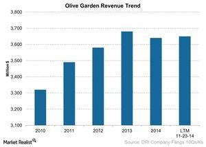 uploads/2015/03/Olive-Garden-Revenue-Trend-2015-03-041.jpg