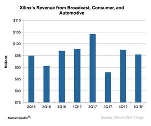 uploads///A_Semiconductors_XLNX_broadcast cons auto revenue Q
