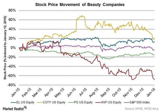 uploads///Stock Price