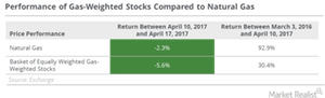 uploads/2017/04/Gas-weighted-stocks-performance-1.png