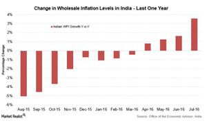 uploads/2016/08/India-wpi-1.png