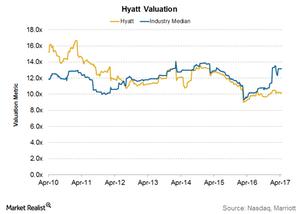uploads///Hyatt Valuation