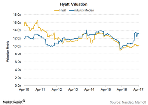 uploads/2017/04/Hyatt-Valuation-1.png