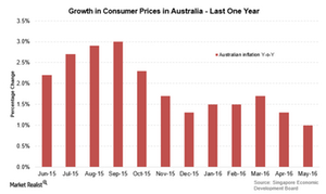 uploads///Aus inflation