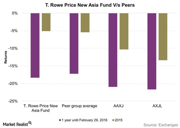 uploads///T Rowe Price New Asia Fund Vs Peers