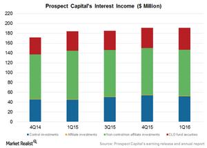 uploads/2015/12/Interest-income1.png