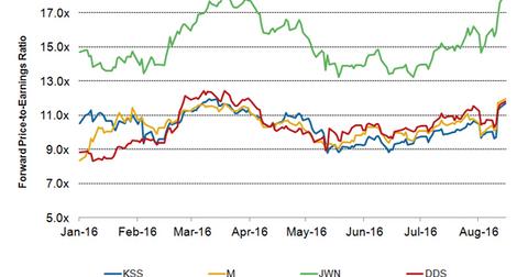 uploads/2016/08/KSS-Valuation-1.png
