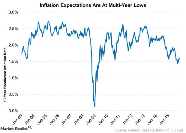 uploads///Inflation Expectations Are At Multi Year Lows