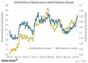 uploads/2016/06/Gold-Platinum-Spread-versus-Gold-Palladium-Spread-2016-06-15-1.jpg