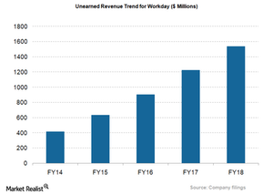 uploads/2018/05/WDAY_Unearned-revenue-1.png