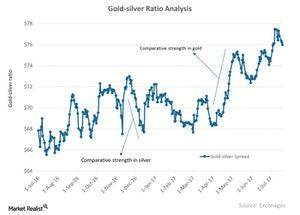 uploads/2017/09/Gold-silver-Ratio-Analysis-2017-07-22-2-1-1-1-1-1-1-1-1-1.jpg
