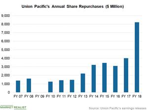 uploads/2019/05/Chart-2-Buybacks-2-1.png