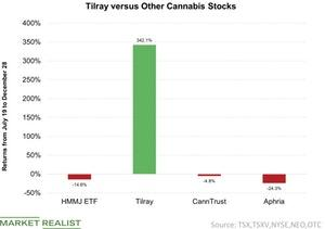 uploads///Tilray versus Other Cannabis Stocks