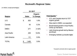 uploads/2017/01/regional-sales-1.png